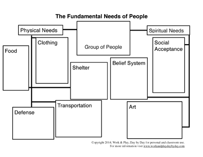Free Fundamental Needs of People Blank Picture Chart from Work and Play, Day by Day