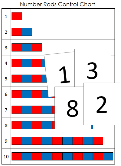 Number Rods Control Chart and Number Cards from Montessori Print Shop