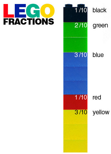 LEGO Fractions (Photo from E is for Explore)